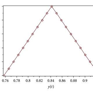 Fuzzy differential equations thesis